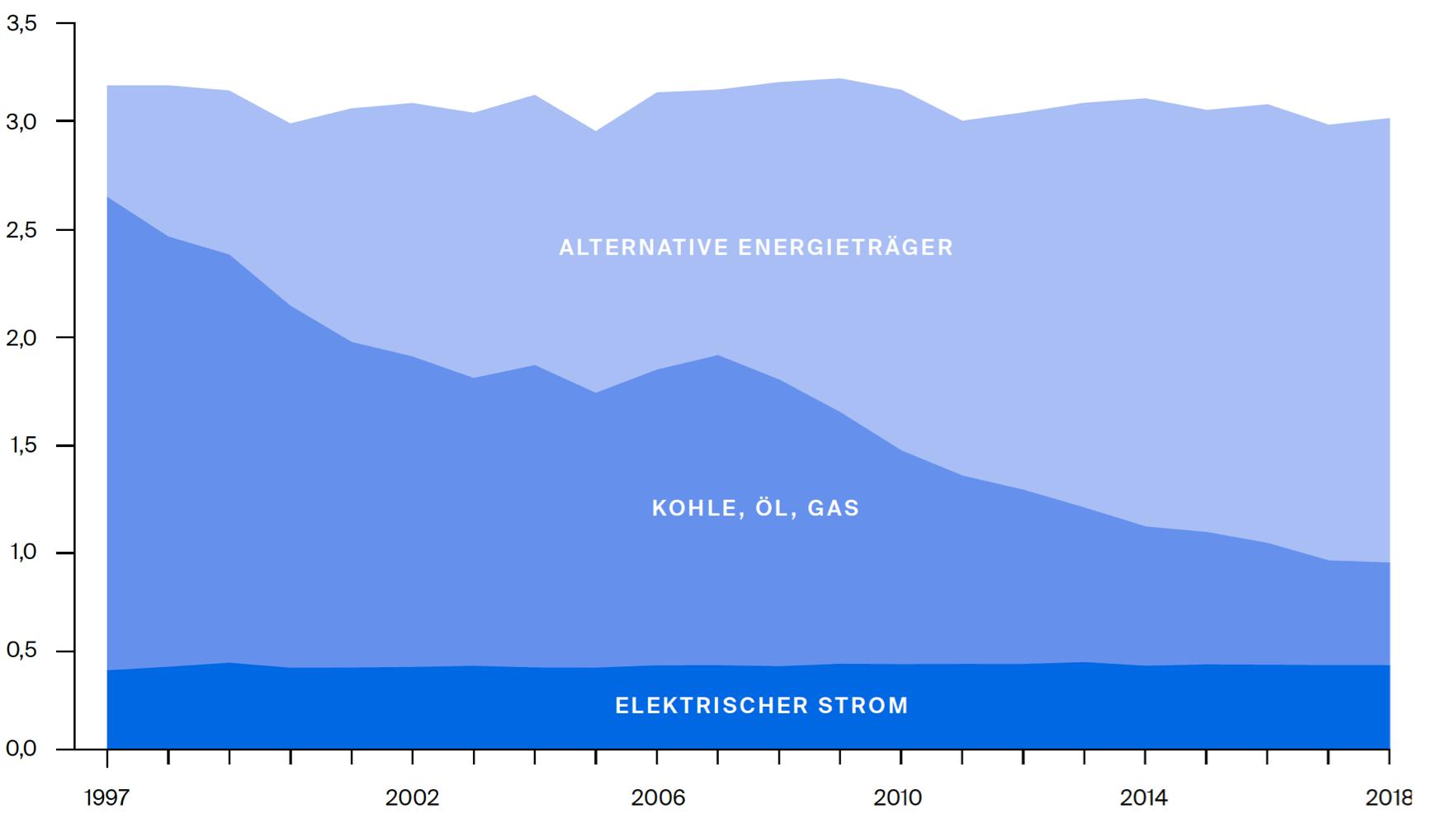 Spezifischer Energiebedarf (GJ/t Zement)